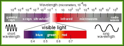 Visible (Natural) Light