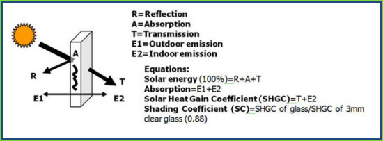 hiw-rat-equation