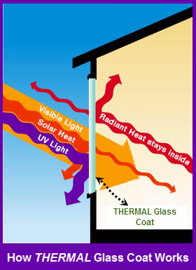 THERMAL Insulated Glass Working